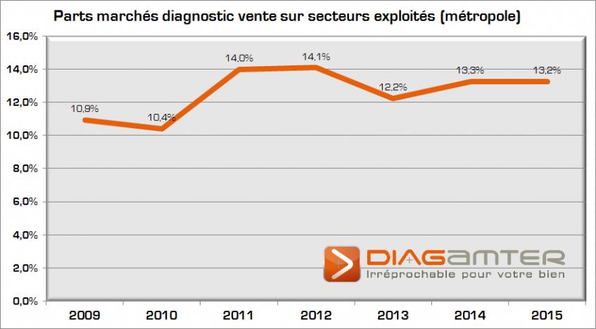 parts de marchés diagnostic vente 2015 V2